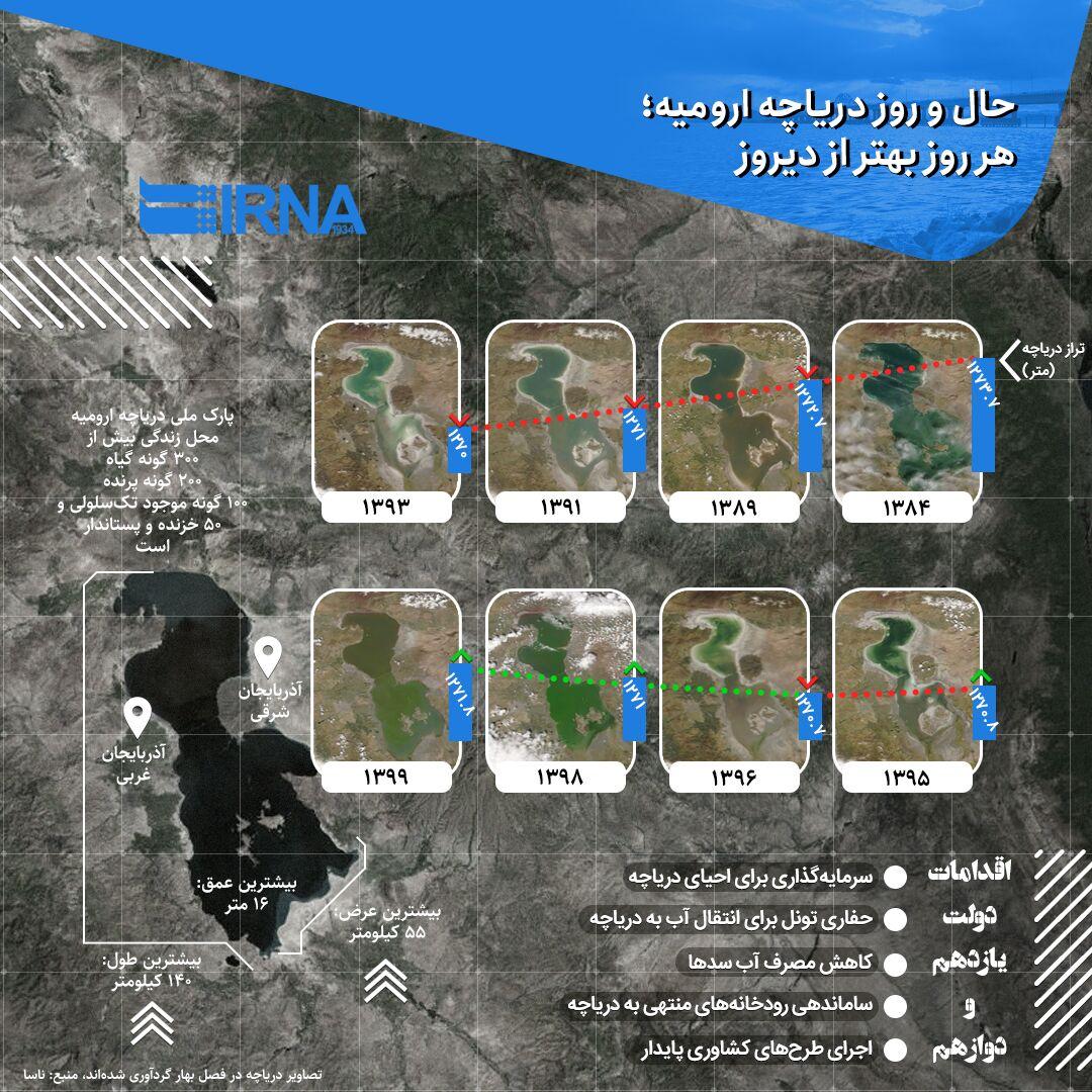Photo of حال و روز دریاچه ارومیه؛ هر روز بهتر از دیروز