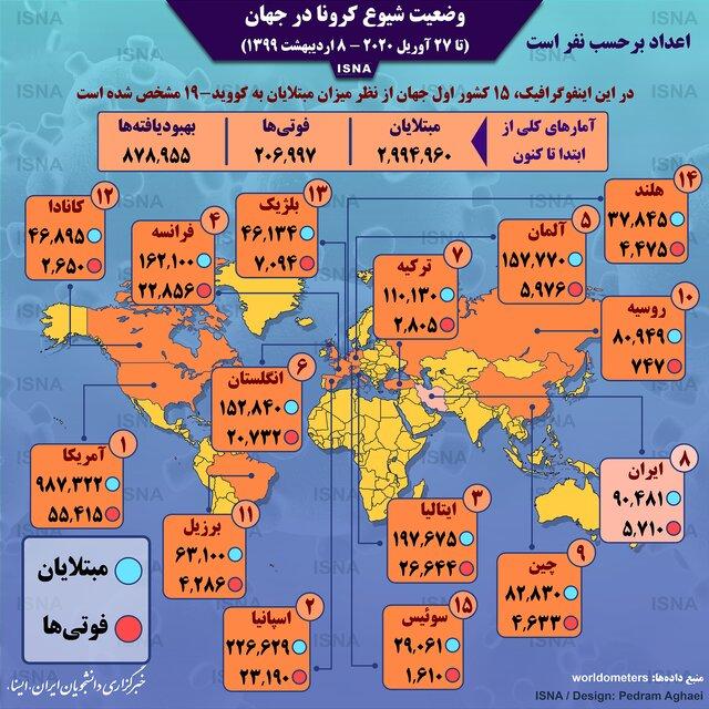 Photo of اینفوگرافیک / آمار کرونا در جهان تا ۸ اردیبهشت