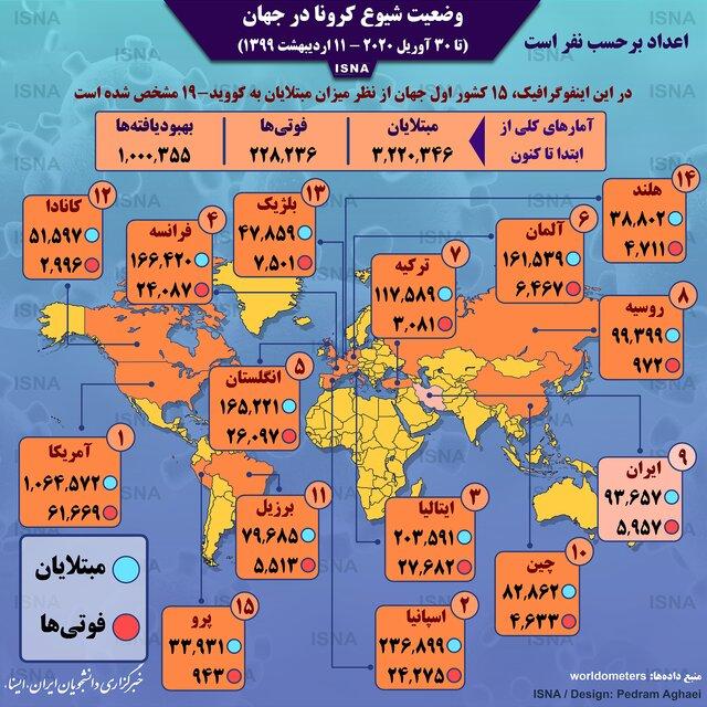 Photo of اینفوگرافیک / آمار کرونا در جهان تا ۱۱ اردیبهشت